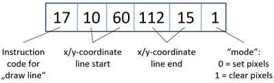 Instruktions-Beispiel für das Zeichnen einer Linie