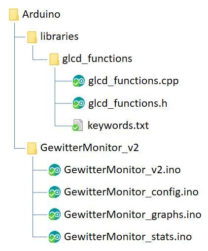 File-Struktur im Arduino-Verzeichnis