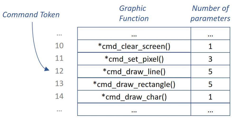 Tabelle mit Zeigern auf Funktionen