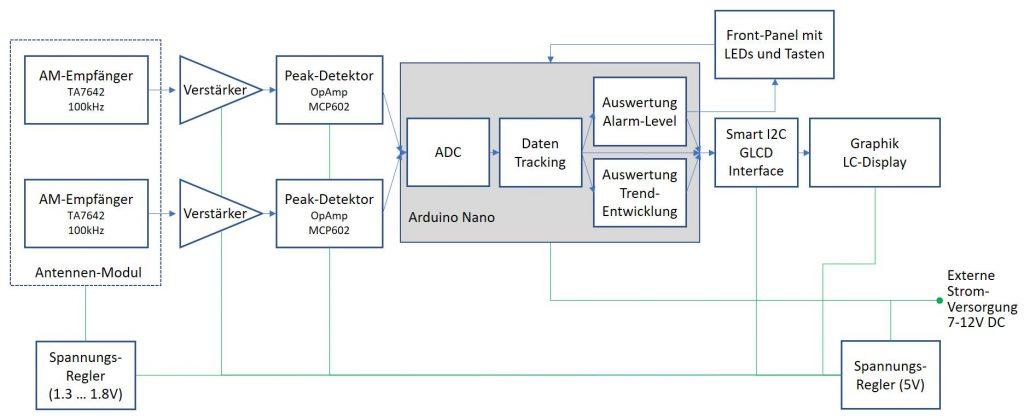 Block-Diagramm